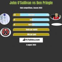 John O'Sullivan vs Ben Pringle h2h player stats