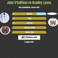 John O'Sullivan vs Bradley Lyons h2h player stats
