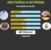 John O'Sullivan vs Carl McHugh h2h player stats