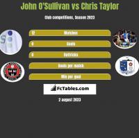 John O'Sullivan vs Chris Taylor h2h player stats