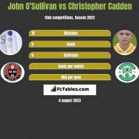 John O'Sullivan vs Christopher Cadden h2h player stats