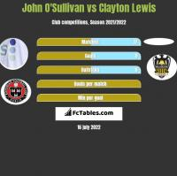 John O'Sullivan vs Clayton Lewis h2h player stats