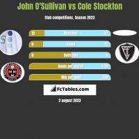 John O'Sullivan vs Cole Stockton h2h player stats