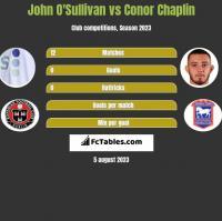 John O'Sullivan vs Conor Chaplin h2h player stats