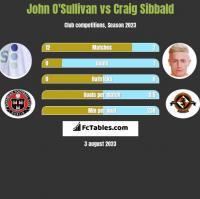 John O'Sullivan vs Craig Sibbald h2h player stats