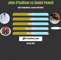 John O'Sullivan vs Daniel Powell h2h player stats