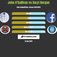 John O'Sullivan vs Daryl Horgan h2h player stats