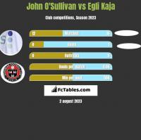 John O'Sullivan vs Egli Kaja h2h player stats