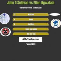 John O'Sullivan vs Elton Ngwatala h2h player stats