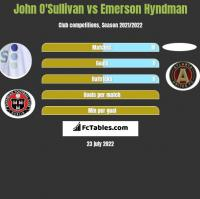 John O'Sullivan vs Emerson Hyndman h2h player stats