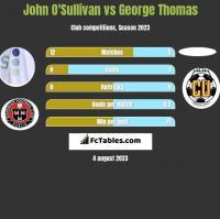 John O'Sullivan vs George Thomas h2h player stats