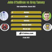 John O'Sullivan vs Greg Tansey h2h player stats