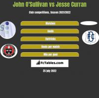 John O'Sullivan vs Jesse Curran h2h player stats