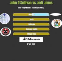 John O'Sullivan vs Jodi Jones h2h player stats