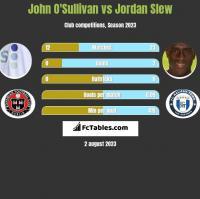 John O'Sullivan vs Jordan Slew h2h player stats