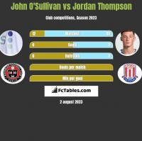 John O'Sullivan vs Jordan Thompson h2h player stats