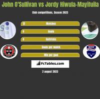 John O'Sullivan vs Jordy Hiwula-Mayifuila h2h player stats