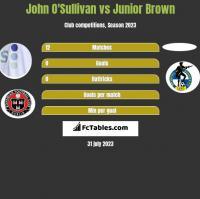 John O'Sullivan vs Junior Brown h2h player stats