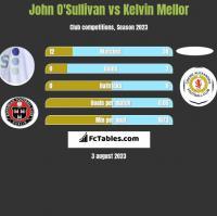 John O'Sullivan vs Kelvin Mellor h2h player stats