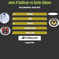 John O'Sullivan vs Kevin Ellison h2h player stats