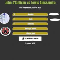 John O'Sullivan vs Lewis Alessandra h2h player stats