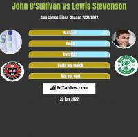 John O'Sullivan vs Lewis Stevenson h2h player stats