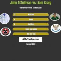 John O'Sullivan vs Liam Craig h2h player stats