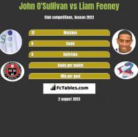 John O'Sullivan vs Liam Feeney h2h player stats