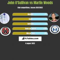 John O'Sullivan vs Martin Woods h2h player stats
