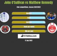 John O'Sullivan vs Matthew Kennedy h2h player stats