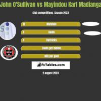 John O'Sullivan vs Mayindou Karl Madianga h2h player stats