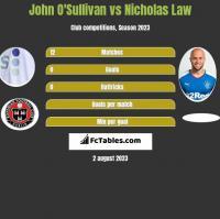 John O'Sullivan vs Nicholas Law h2h player stats