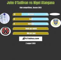 John O'Sullivan vs Nigel Atangana h2h player stats
