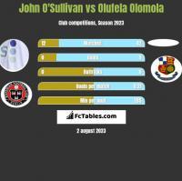 John O'Sullivan vs Olufela Olomola h2h player stats