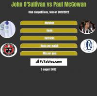 John O'Sullivan vs Paul McGowan h2h player stats