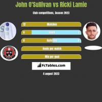 John O'Sullivan vs Ricki Lamie h2h player stats