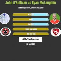 John O'Sullivan vs Ryan McLaughlin h2h player stats