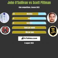 John O'Sullivan vs Scott Pittman h2h player stats