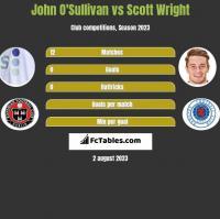 John O'Sullivan vs Scott Wright h2h player stats