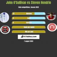 John O'Sullivan vs Steven Hendrie h2h player stats