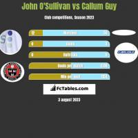 John O'Sullivan vs Callum Guy h2h player stats