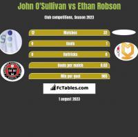 John O'Sullivan vs Ethan Robson h2h player stats
