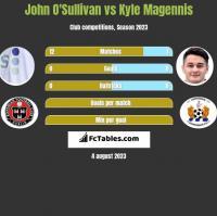 John O'Sullivan vs Kyle Magennis h2h player stats