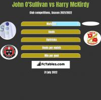 John O'Sullivan vs Harry McKirdy h2h player stats