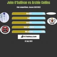 John O'Sullivan vs Archie Collins h2h player stats