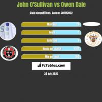 John O'Sullivan vs Owen Dale h2h player stats