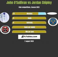 John O'Sullivan vs Jordan Shipley h2h player stats