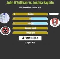 John O'Sullivan vs Joshua Kayode h2h player stats