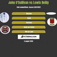 John O'Sullivan vs Lewis Reilly h2h player stats