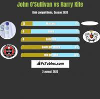 John O'Sullivan vs Harry Kite h2h player stats